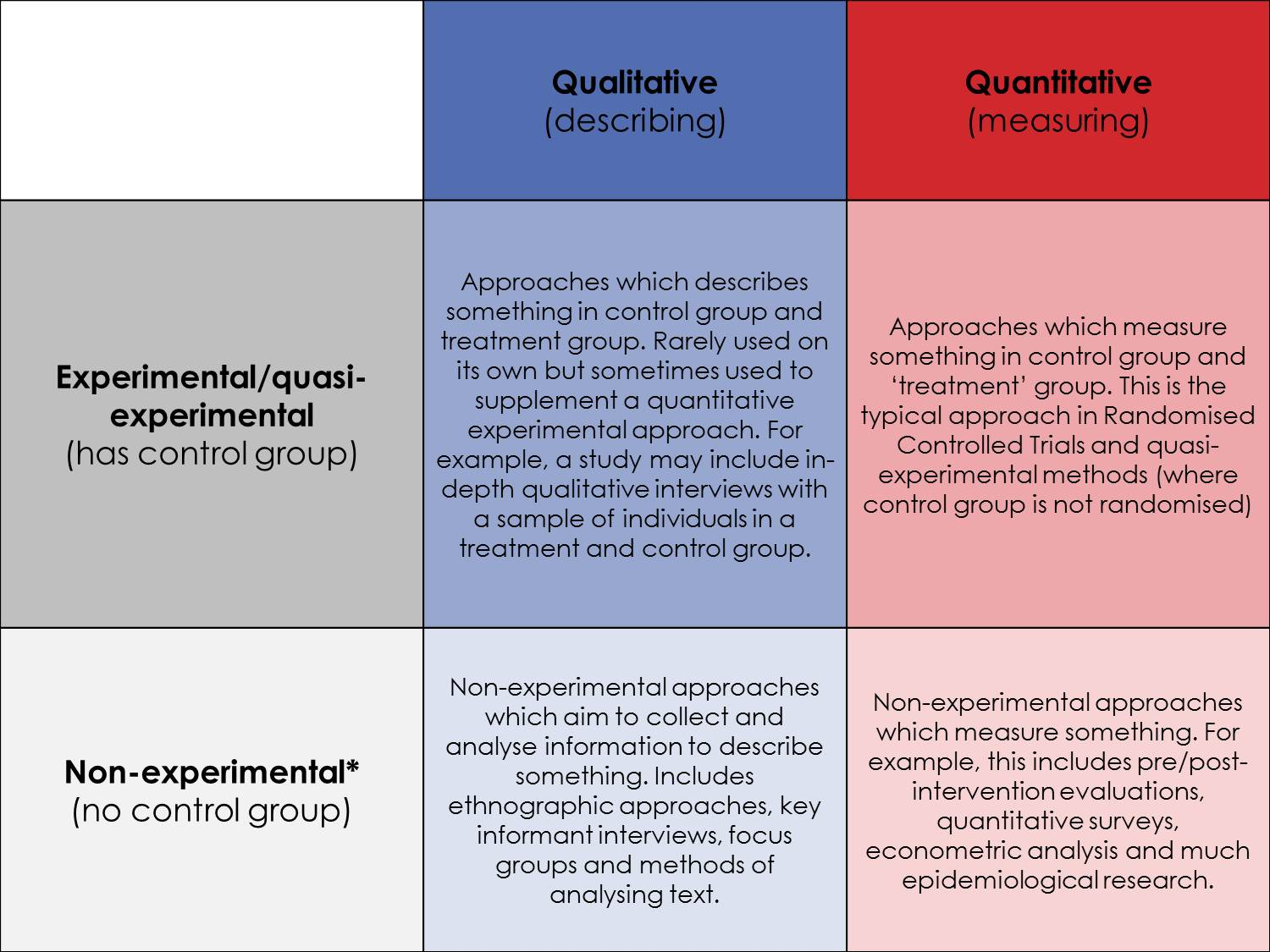 qualitative and quantitative research methods psychology essay Qualitative approach or research means, it is a meaning and understanding research, where as quantitative research, it is a measurement and explanation research qualitative research is a open system, example: ecological validity and quantitative research is a closed system, example: experimental control.
